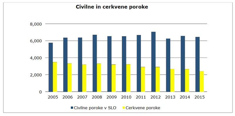slovenija-cerkvene-civilne-poroke