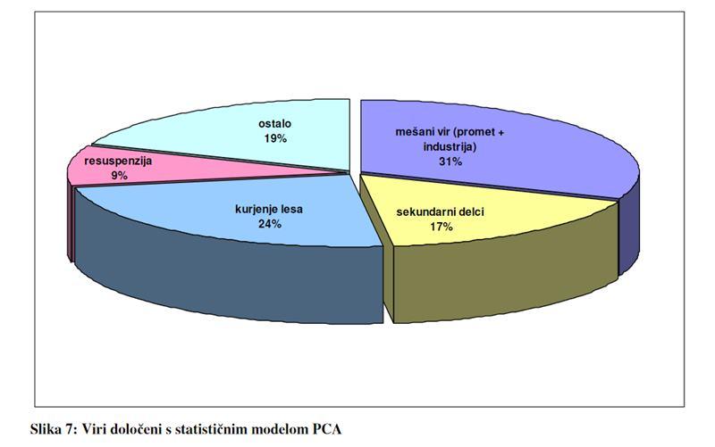 viri-emisij-celje-2010