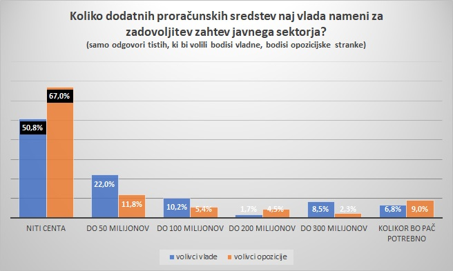 koliko-dodatnih-sredstev-volivci-vlade-opozicije