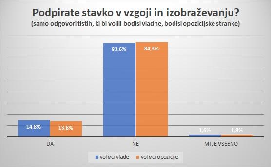 podpora-stavki-volivci-vlade-in-opozicije