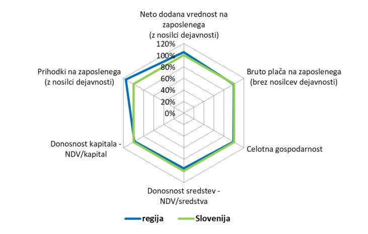uspesnost-poslovanja-regijskih-podjetnikov-glede-na-slovenijo-2017