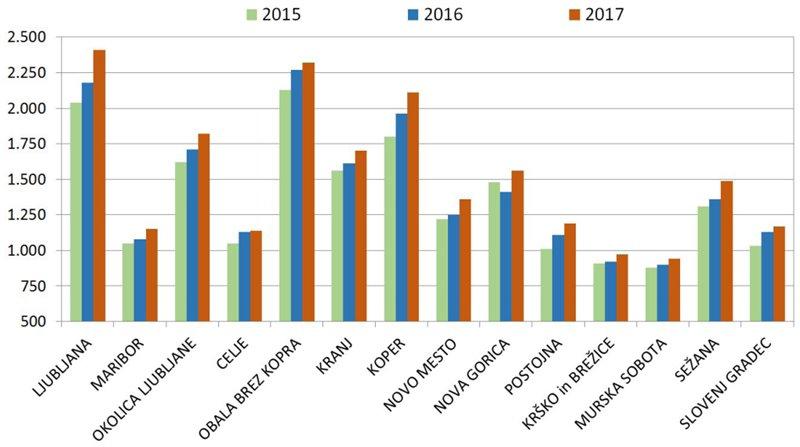 povprecne-cene-na-m2-prodanih-stanovanj-za-izbrana-trzna-analiticna-obmocja-2015-2017