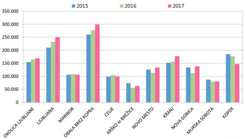 povprecne-pogodbene-cene-prodanih-his-za-izbrana-trzna-analiticna-obmocja-2015-2017