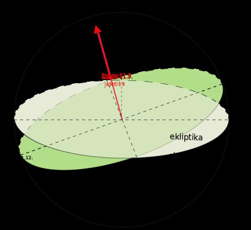 Definicija jesenišča (smer proti jesenišču je označena rdeče)