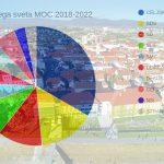 Nova sestava mestnega sveta Mestne občine Celje: to so zastopniki Celjanov za mandat 2018-2022