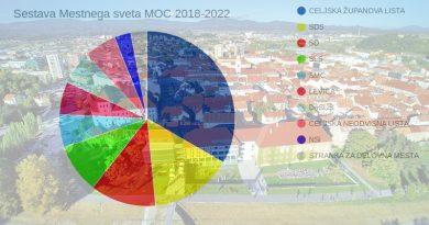 celje-mestni-svet-2018-2022
