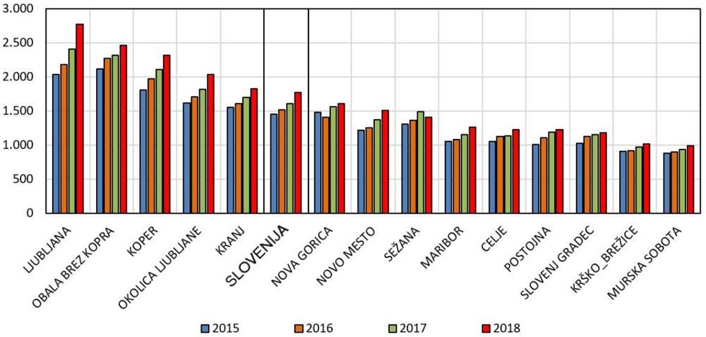 povprecne-cene-stanovanj-slovenija-skupno-in-izbrana-trzna