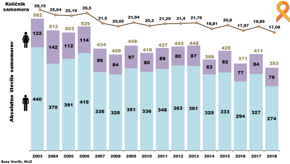 samomorilni-kolicnik-in-absolutno-stevilo-samomorov-v-obdobju-2003-2018