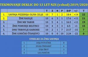 nogomet_lestvica_znk_savinja_2019_oktober