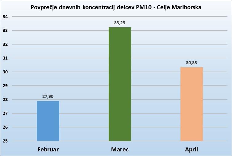 celje-mariborska-graf